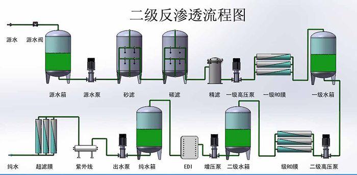 武汉纯水系统用的两边带法兰橡胶软接头300mm